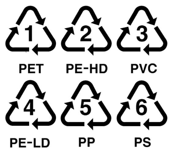 Vrste prema načinu oblikovanja: plastomeri; 1. poli(etilen-tereftalat); 2. polietilen visoke gustoće; 3. poli(vinil-klorid); 4. polietilen niske gustoće; 5.  polipropilen; 6. polistiren