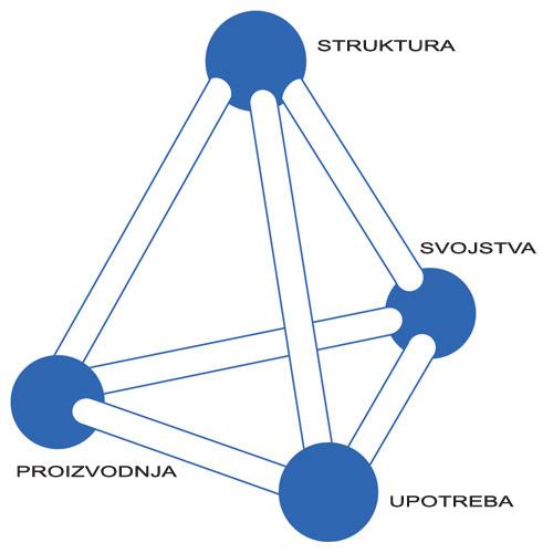 Grafički prikaz područja interesa znanosti i inženjerstva materijala