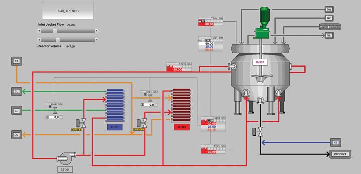 Simulator kotlastoga reaktora na grafičkome sučelju za vođenje procesa na FKIT-u